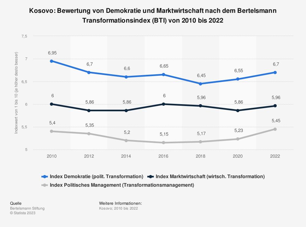 Statistik: Kosovo: Bewertung von Demokratie und Marktwirtschaft nach dem Bertelsmann Transformationsindex (BTI) von 2010 bis 2020 | Statista