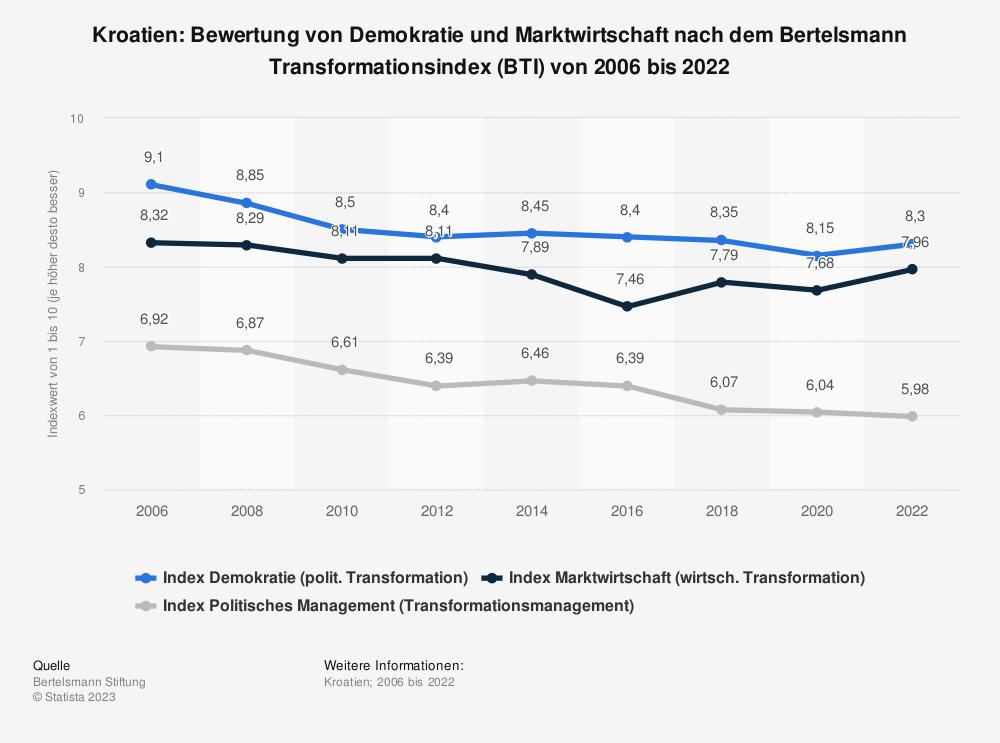 Statistik: Kroatien: Bewertung von Demokratie und Marktwirtschaft nach dem Bertelsmann Transformationsindex (BTI) von 2008 bis 2018 | Statista