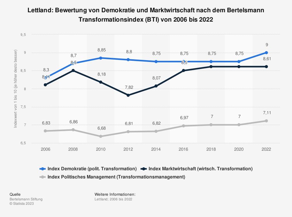 Statistik: Lettland: Bewertung von Demokratie und Marktwirtschaft nach dem Bertelsmann Transformationsindex (BTI) von 2008 bis 2018 | Statista