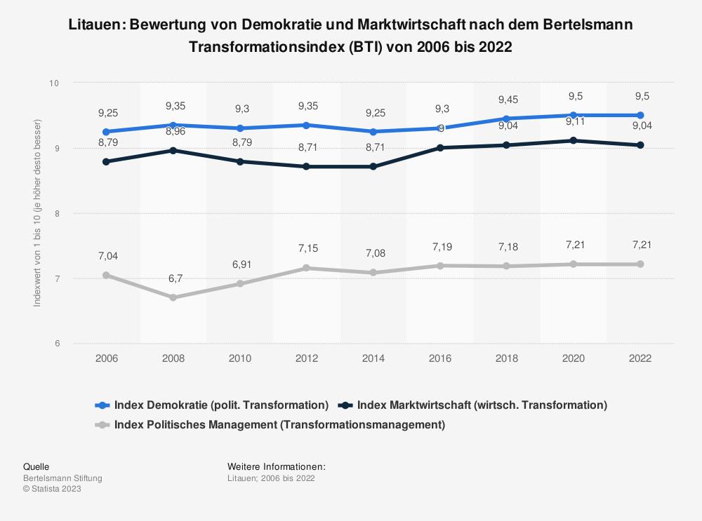 Statistik: Litauen: Bewertung von Demokratie und Marktwirtschaft nach dem Bertelsmann Transformationsindex (BTI) von 2008 bis 2018 | Statista