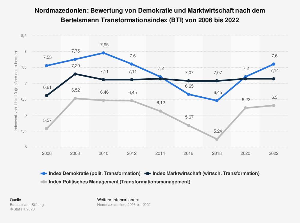 Statistik: Nordmazedonien: Bewertung von Demokratie und Marktwirtschaft nach dem Bertelsmann Transformationsindex (BTI) von 2008 bis 2018 | Statista