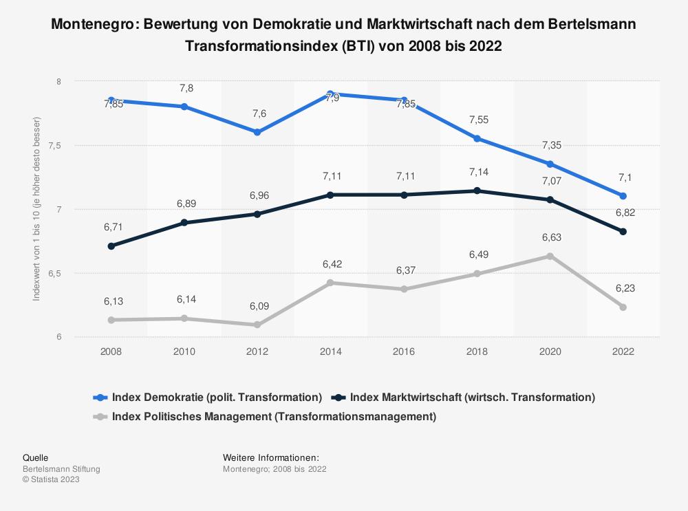 Statistik: Montenegro: Bewertung von Demokratie und Marktwirtschaft nach dem Bertelsmann Transformationsindex (BTI) von 2008 bis 2020 | Statista