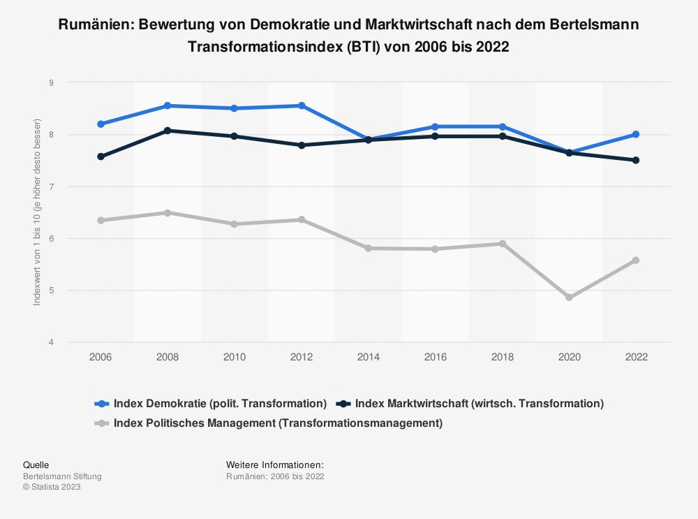 Statistik: Rumänien: Bewertung von Demokratie und Marktwirtschaft nach dem Bertelsmann Transformationsindex (BTI) von 2008 bis 2018 | Statista