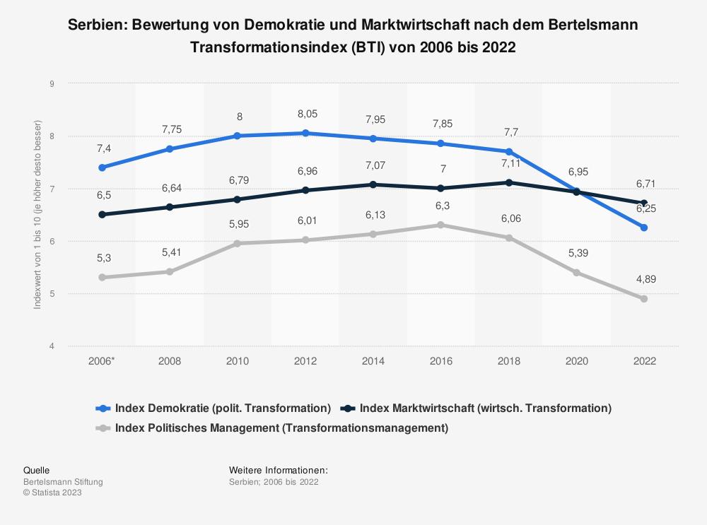 Statistik: Serbien: Bewertung von Demokratie und Marktwirtschaft nach dem Bertelsmann Transformationsindex (BTI) von 2006 bis 2020 | Statista