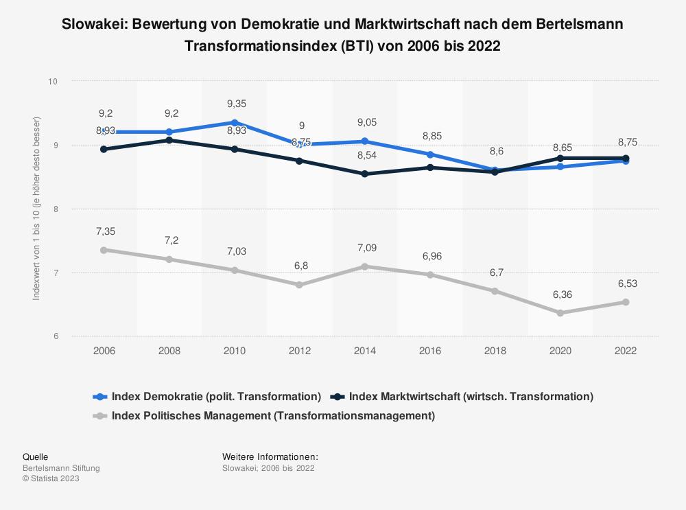 Statistik: Slowakei: Bewertung von Demokratie und Marktwirtschaft nach dem Bertelsmann Transformationsindex (BTI) von 2008 bis 2018 | Statista