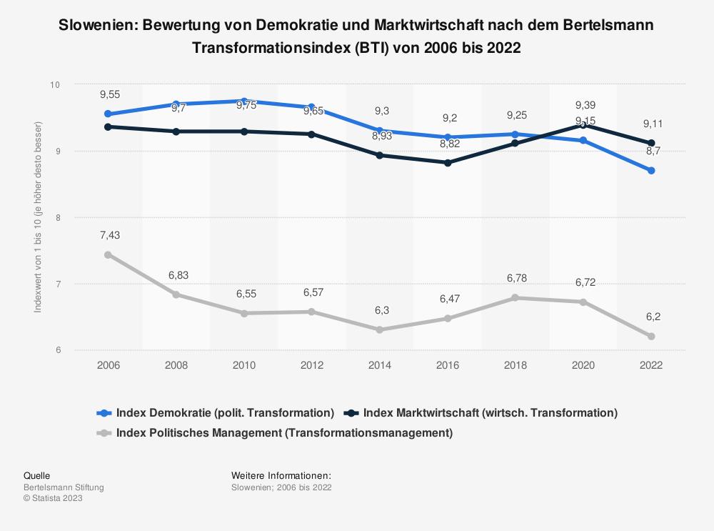 Statistik: Slowenien: Bewertung von Demokratie und Marktwirtschaft nach dem Bertelsmann Transformationsindex (BTI) von 2008 bis 2018 | Statista