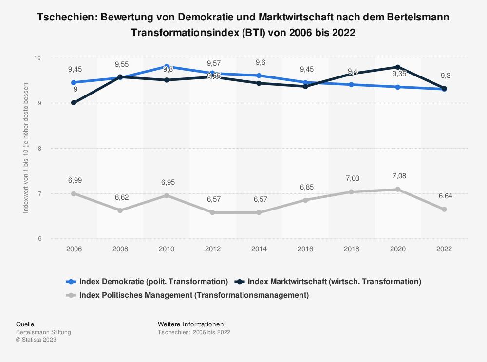 Statistik: Tschechien: Bewertung von Demokratie und Marktwirtschaft nach dem Bertelsmann Transformationsindex (BTI) von 2008 bis 2018 | Statista