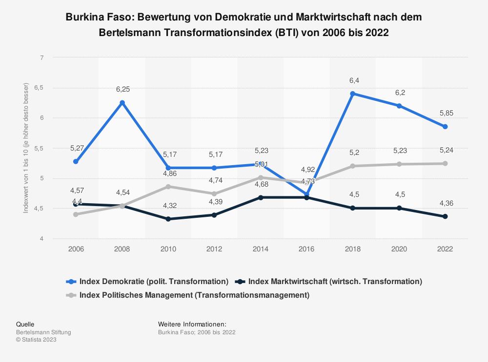 Statistik: Burkina Faso: Bewertung von Demokratie und Marktwirtschaft nach dem Bertelsmann Transformationsindex (BTI) von 2008 bis 2018 | Statista
