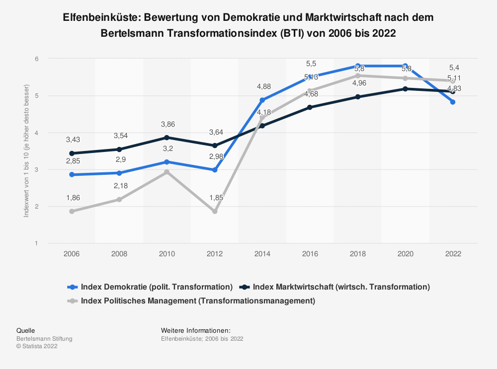 Statistik: Elfenbeinküste: Bewertung von Demokratie und Marktwirtschaft nach dem Bertelsmann Transformationsindex (BTI) von 2006 bis 2020 | Statista