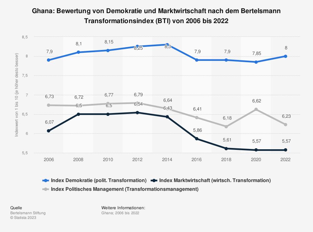 Statistik: Ghana: Bewertung von Demokratie und Marktwirtschaft nach dem Bertelsmann Transformationsindex (BTI) von 2006 bis 2020 | Statista