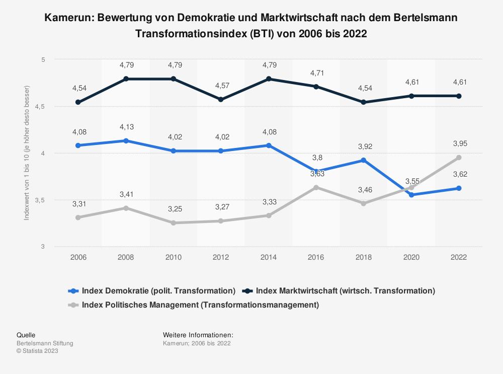 Statistik: Kamerun: Bewertung von Demokratie und Marktwirtschaft nach dem Bertelsmann Transformationsindex (BTI) von 2008 bis 2018 | Statista