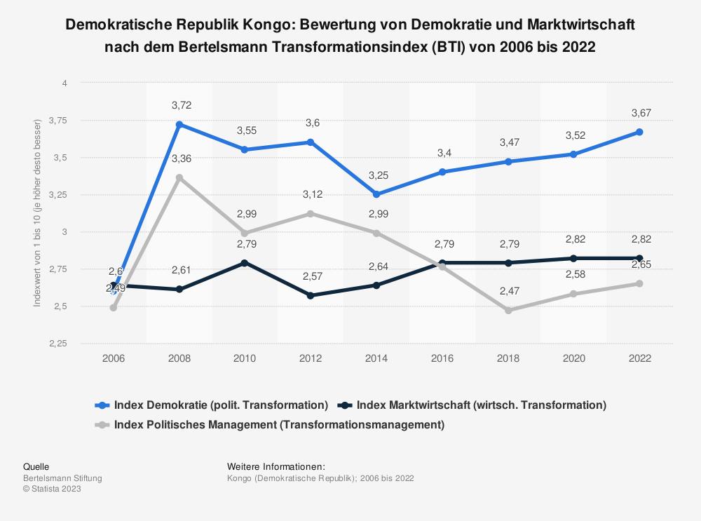 Statistik: Demokratische Republik Kongo: Bewertung von Demokratie und Marktwirtschaft nach dem Bertelsmann Transformationsindex (BTI) von 2006 bis 2020 | Statista