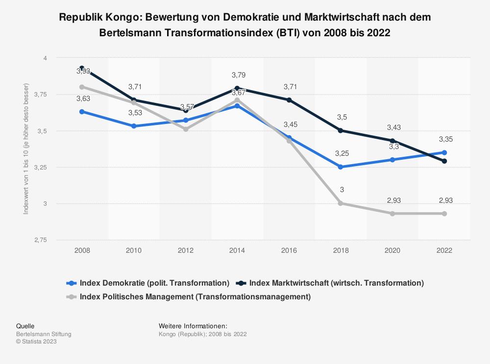 Statistik: Republik Kongo: Bewertung von Demokratie und Marktwirtschaft nach dem Bertelsmann Transformationsindex (BTI) von 2008 bis 2018 | Statista