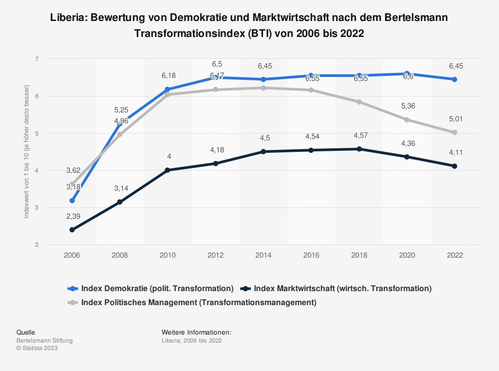 Statistik: Liberia: Bewertung von Demokratie und Marktwirtschaft nach dem Bertelsmann Transformationsindex (BTI) von 2008 bis 2018 | Statista