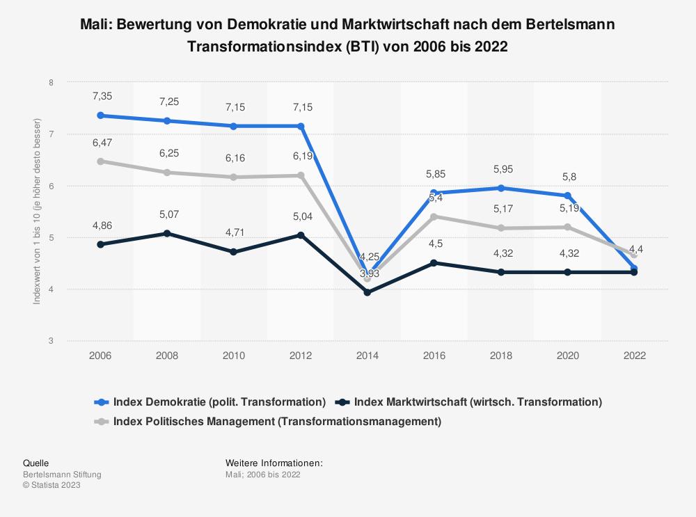 Statistik: Mali: Bewertung von Demokratie und Marktwirtschaft nach dem Bertelsmann Transformationsindex (BTI) von 2008 bis 2018 | Statista