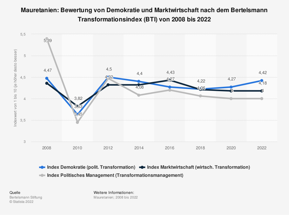 Statistik: Mauretanien: Bewertung von Demokratie und Marktwirtschaft nach dem Bertelsmann Transformationsindex (BTI) von 2008 bis 2020 | Statista