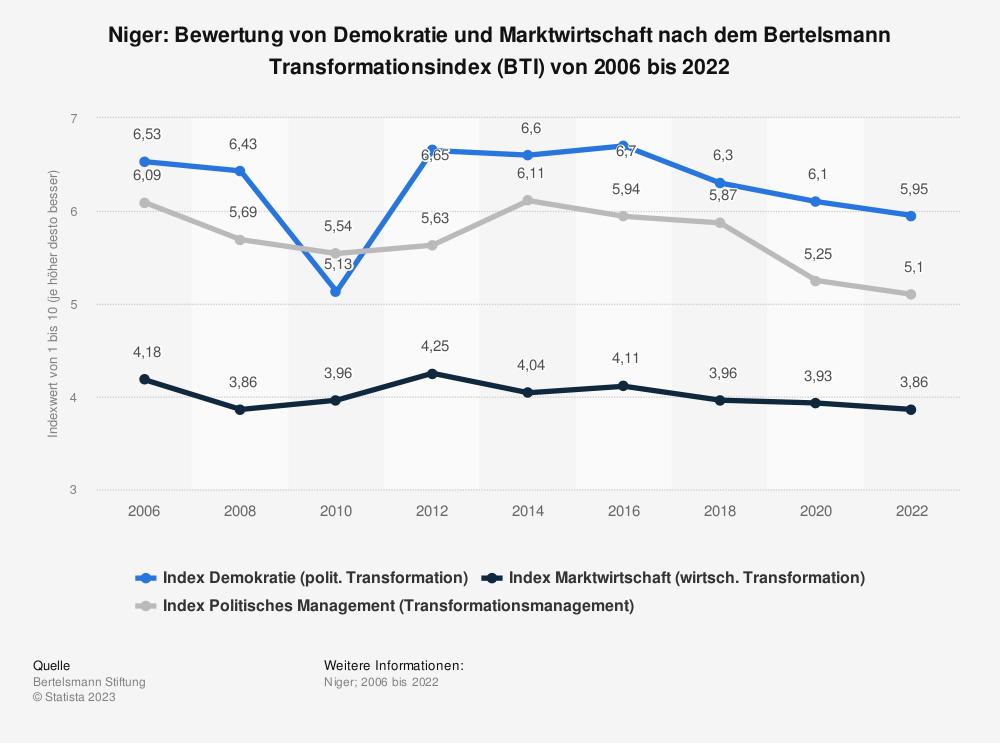 Statistik: Niger: Bewertung von Demokratie und Marktwirtschaft nach dem Bertelsmann Transformationsindex (BTI) von 2008 bis 2018 | Statista
