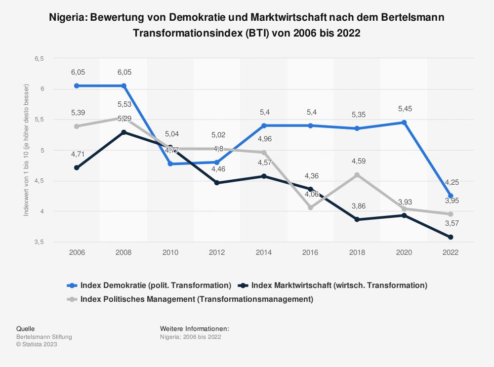 Statistik: Nigeria: Bewertung von Demokratie und Marktwirtschaft nach dem Bertelsmann Transformationsindex (BTI) von 2008 bis 2018 | Statista