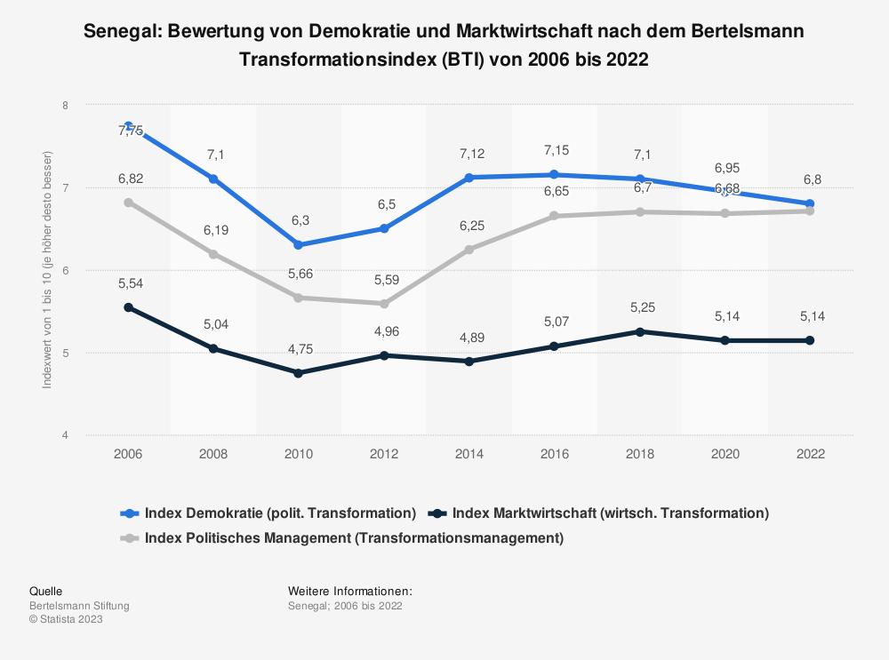 Statistik: Senegal: Bewertung von Demokratie und Marktwirtschaft nach dem Bertelsmann Transformationsindex (BTI) von 2008 bis 2018 | Statista