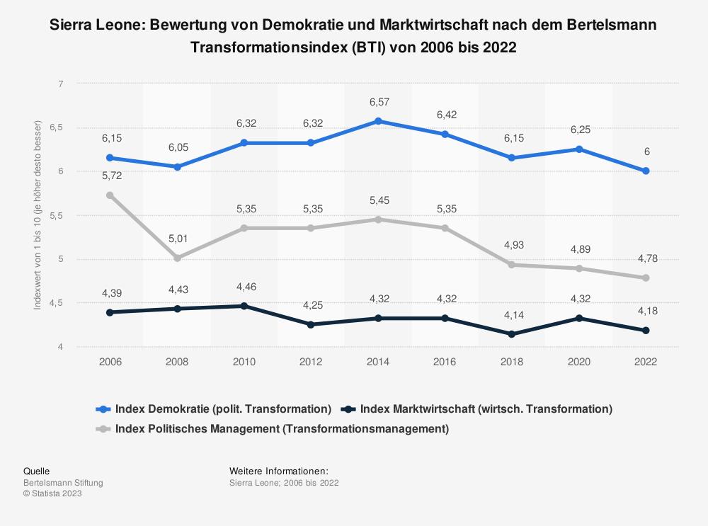Statistik: Sierra Leone: Bewertung von Demokratie und Marktwirtschaft nach dem Bertelsmann Transformationsindex (BTI) von 2008 bis 2018 | Statista
