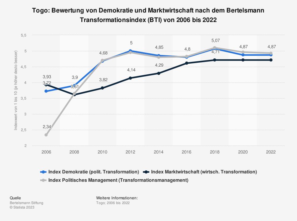 Statistik: Togo: Bewertung von Demokratie und Marktwirtschaft nach dem Bertelsmann Transformationsindex (BTI) von 2008 bis 2018 | Statista