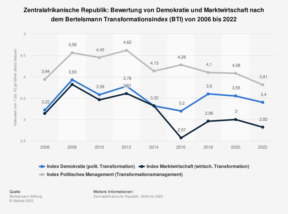 Statistik: Zentralafrikanische Republik: Bewertung von Demokratie und Marktwirtschaft nach dem Bertelsmann Transformationsindex (BTI) von 2008 bis 2018 | Statista
