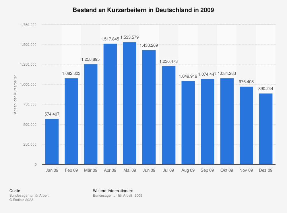 Statistik: Bestand an Kurzarbeitern in Deutschland in 2009 | Statista
