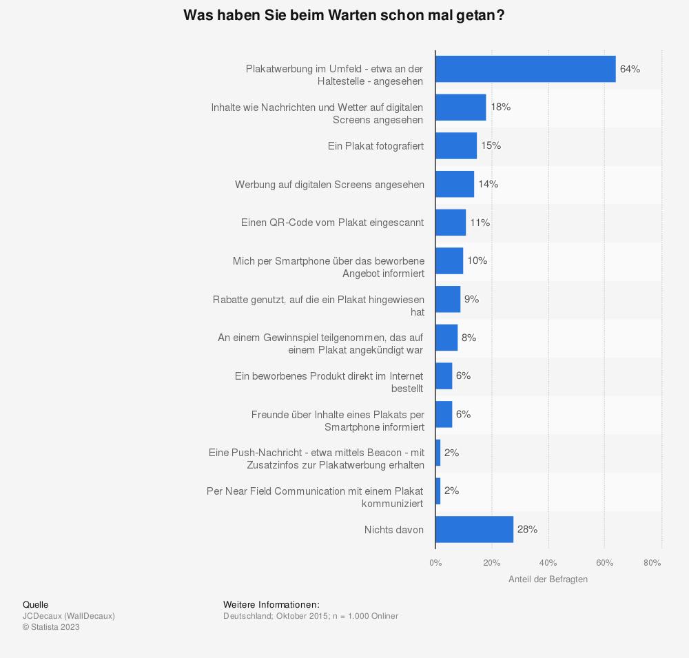 Statistik: Was haben Sie beim Warten schon mal getan? | Statista