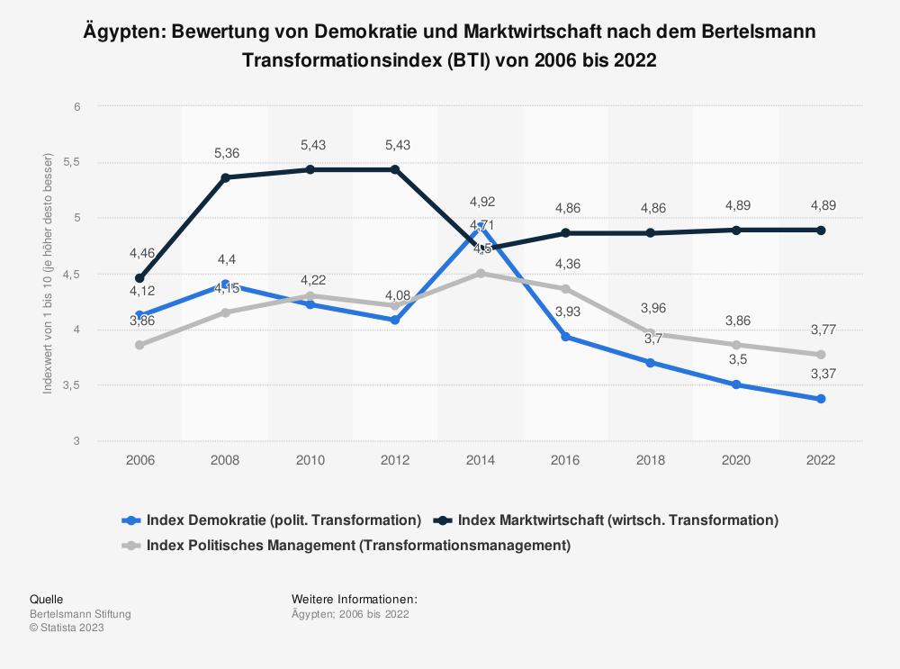 Statistik: Ägypten: Bewertung von Demokratie und Marktwirtschaft nach dem Bertelsmann Transformationsindex (BTI) von 2006 bis 2020 | Statista