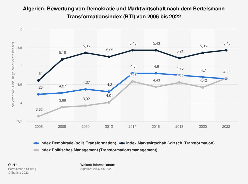 Statistik: Algerien: Bewertung von Demokratie und Marktwirtschaft nach dem Bertelsmann Transformationsindex (BTI) von 2008 bis 2018 | Statista