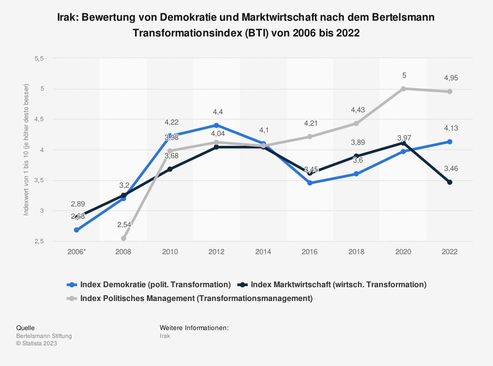 Statistik: Irak: Bewertung von Demokratie und Marktwirtschaft nach dem Bertelsmann Transformationsindex (BTI) von 2008 bis 2018 | Statista