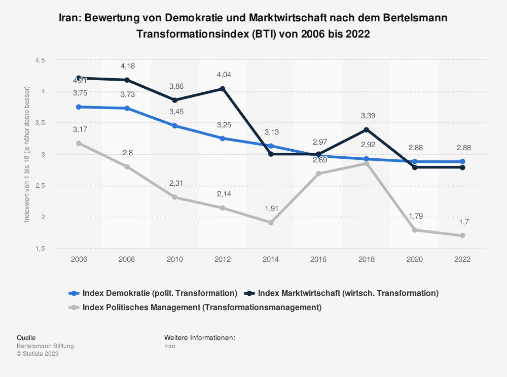 Statistik: Iran: Bewertung von Demokratie und Marktwirtschaft nach dem Bertelsmann Transformationsindex (BTI) von 2008 bis 2018 | Statista