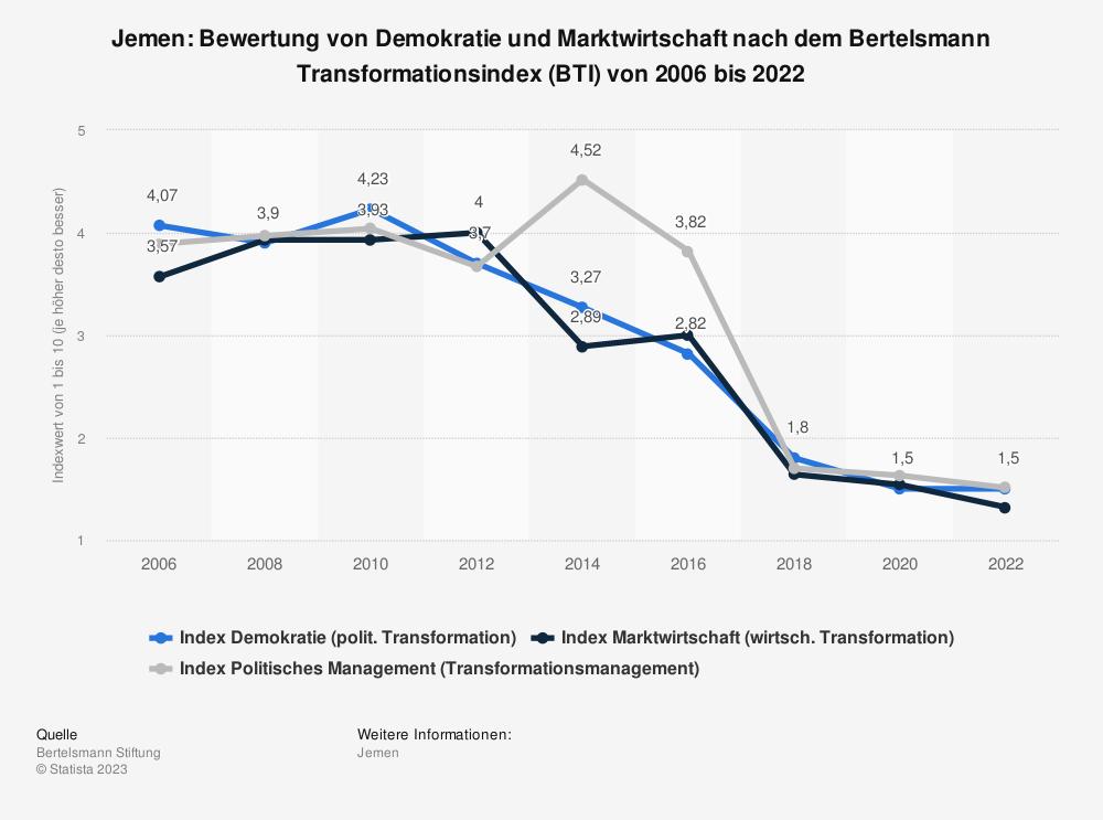 Statistik: Jemen: Bewertung von Demokratie und Marktwirtschaft nach dem Bertelsmann Transformationsindex (BTI) von 2006 bis 2020 | Statista