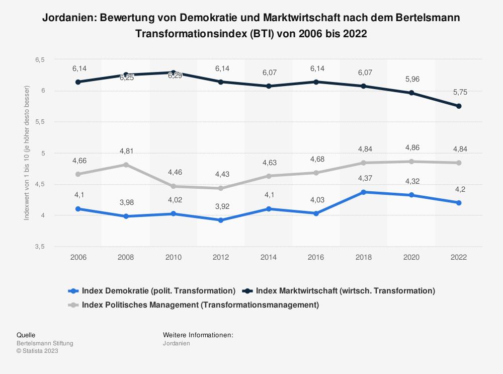 Statistik: Jordanien: Bewertung von Demokratie und Marktwirtschaft nach dem Bertelsmann Transformationsindex (BTI) von 2006 bis 2020 | Statista