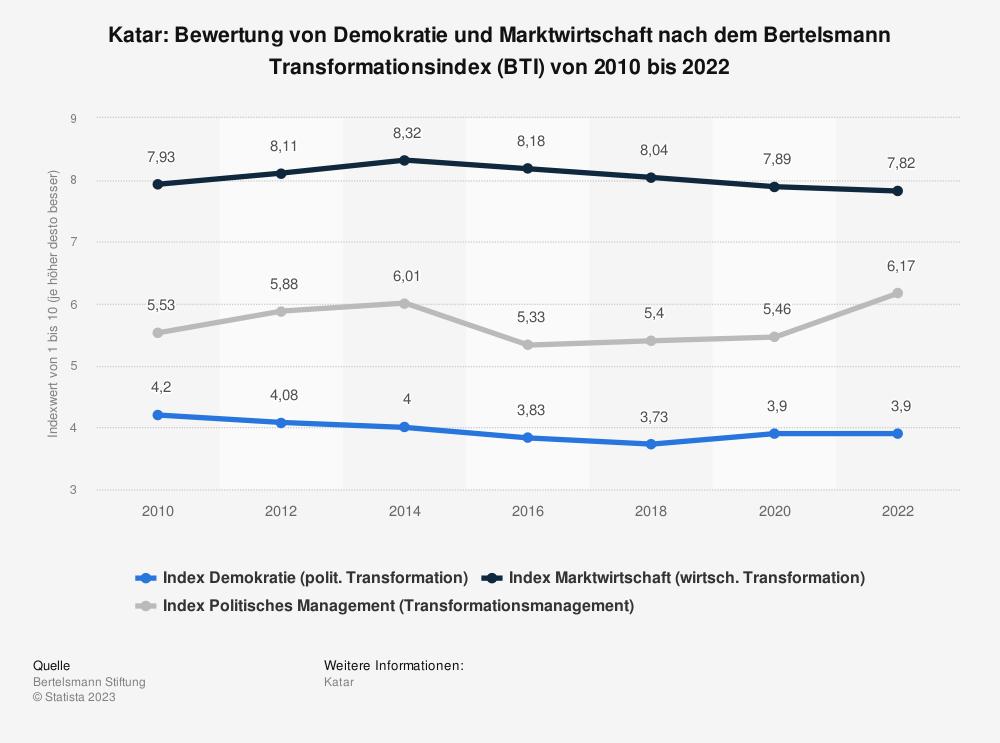 Statistik: Katar: Bewertung von Demokratie und Marktwirtschaft nach dem Bertelsmann Transformationsindex (BTI) von 2010 bis 2018 | Statista