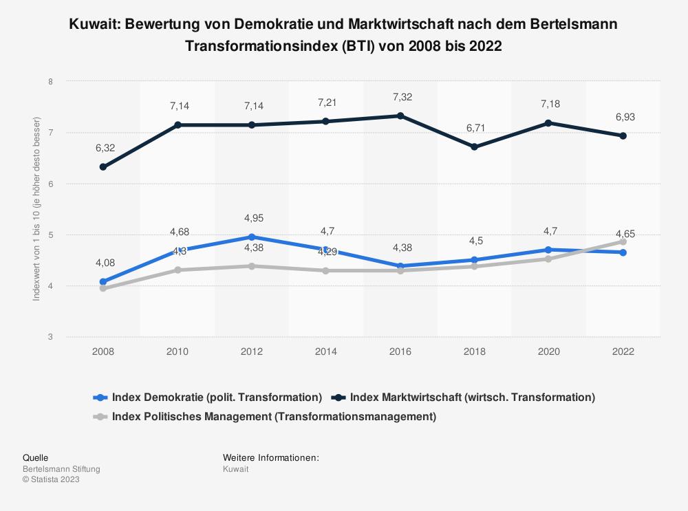 Statistik: Kuwait: Bewertung von Demokratie und Marktwirtschaft nach dem Bertelsmann Transformationsindex (BTI) von 2008 bis 2020 | Statista