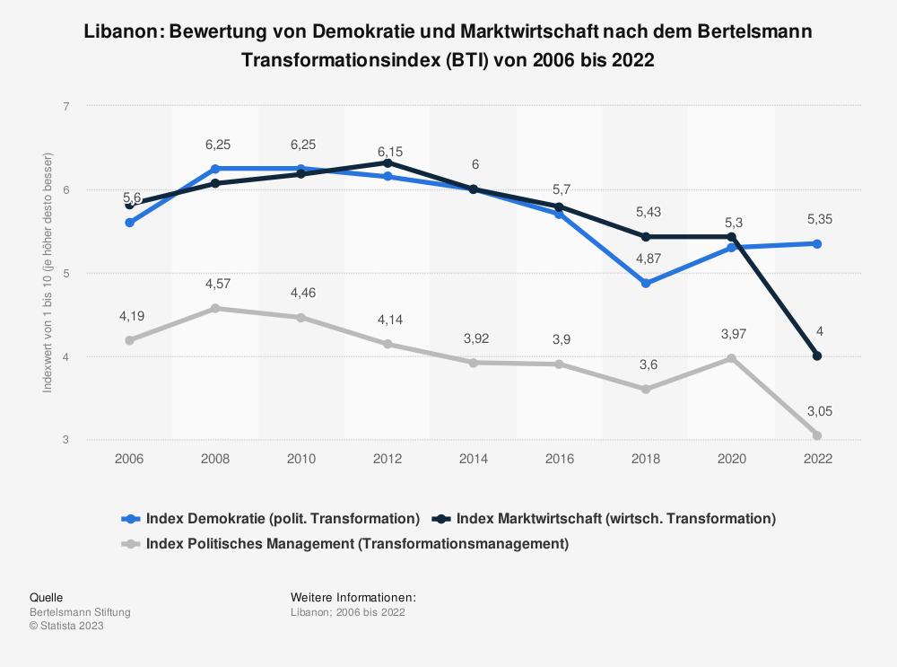Statistik: Libanon: Bewertung von Demokratie und Marktwirtschaft nach dem Bertelsmann Transformationsindex (BTI) von 2008 bis 2018 | Statista