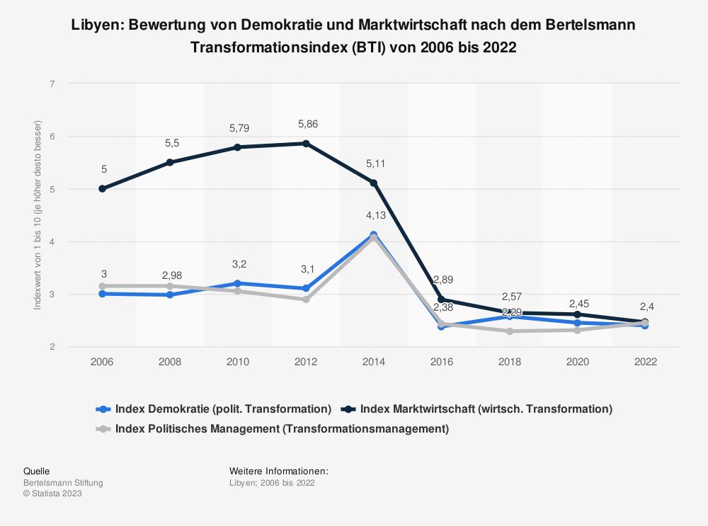 Statistik: Libyen: Bewertung von Demokratie und Marktwirtschaft nach dem Bertelsmann Transformationsindex (BTI) von 2008 bis 2018 | Statista