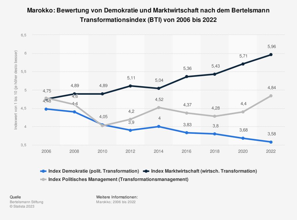 Statistik: Marokko: Bewertung von Demokratie und Marktwirtschaft nach dem Bertelsmann Transformationsindex (BTI) von 2006 bis 2020 | Statista