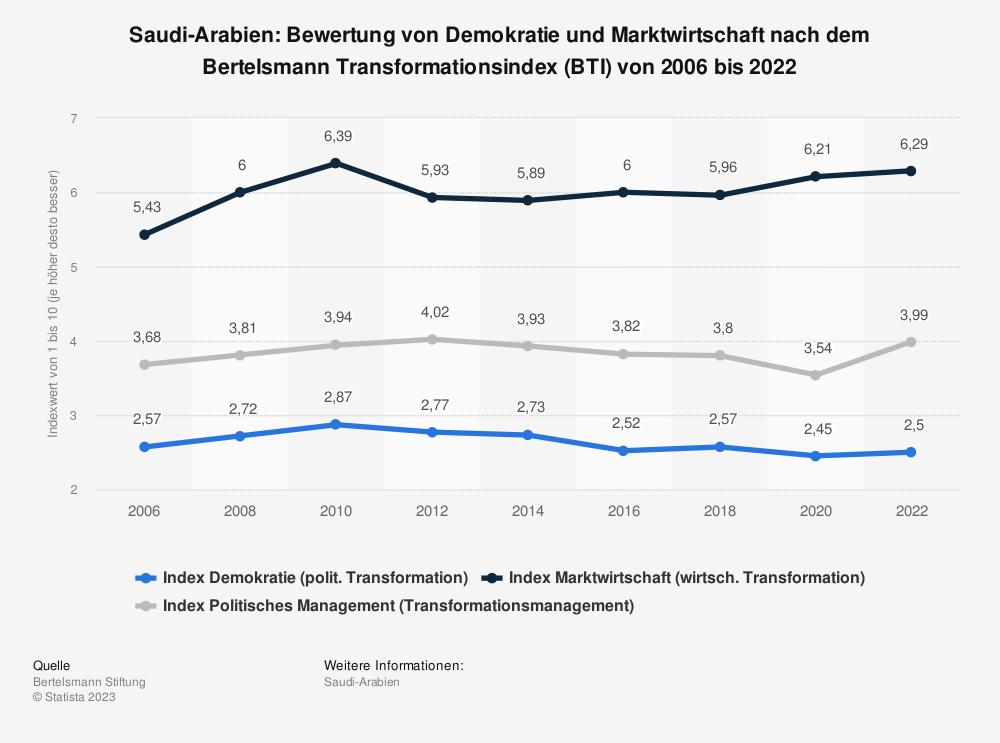 Statistik: Saudi-Arabien: Bewertung von Demokratie und Marktwirtschaft nach dem Bertelsmann Transformationsindex (BTI) von 2008 bis 2018 | Statista