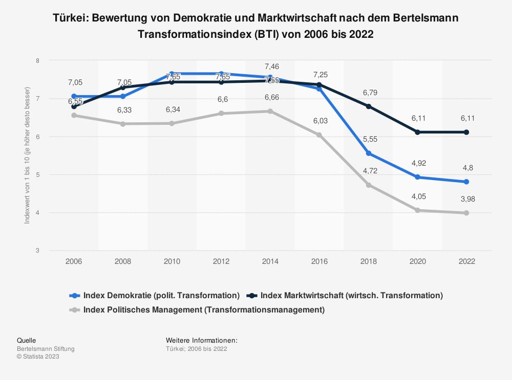 Statistik: Türkei: Bewertung von Demokratie und Marktwirtschaft nach dem Bertelsmann Transformationsindex (BTI) von 2008 bis 2018 | Statista