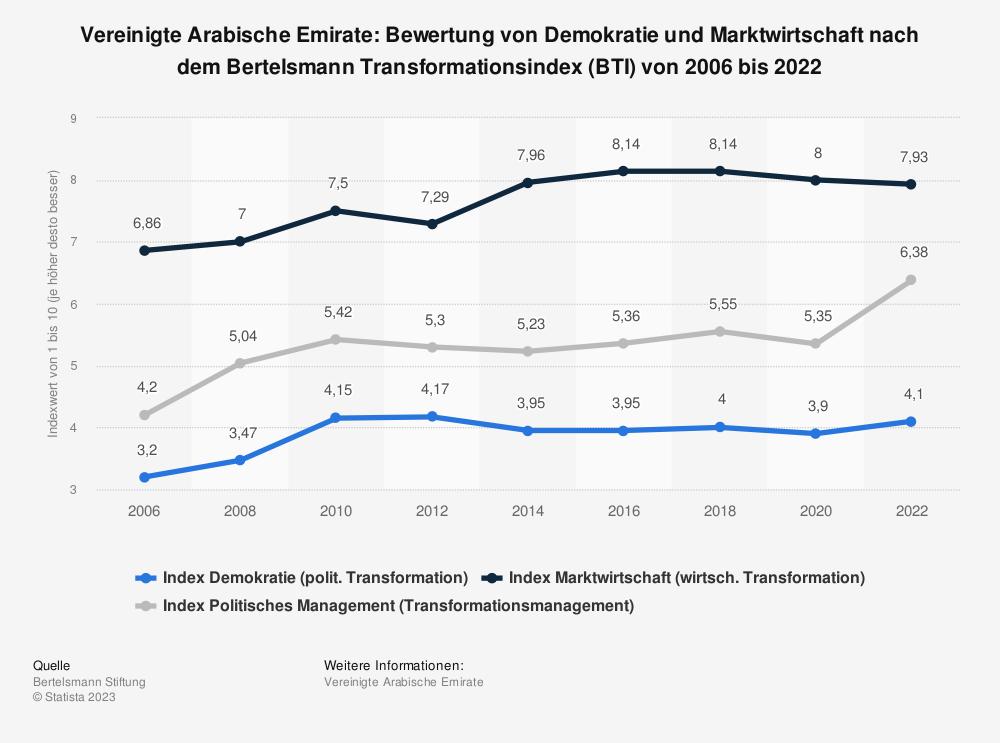 Statistik: Vereinigte Arabische Emirate: Bewertung von Demokratie und Marktwirtschaft nach dem Bertelsmann Transformationsindex (BTI) von 2008 bis 2018 | Statista
