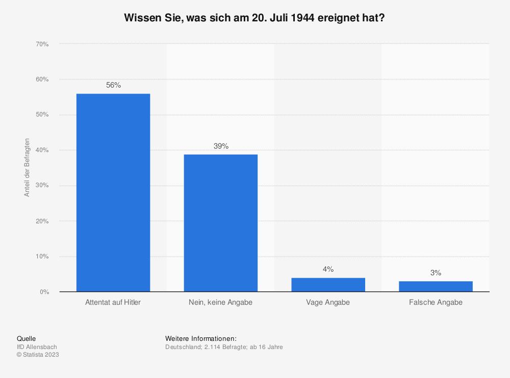 Statistik: Wissen Sie, was sich am 20.07.1944 ereignet hat? | Statista
