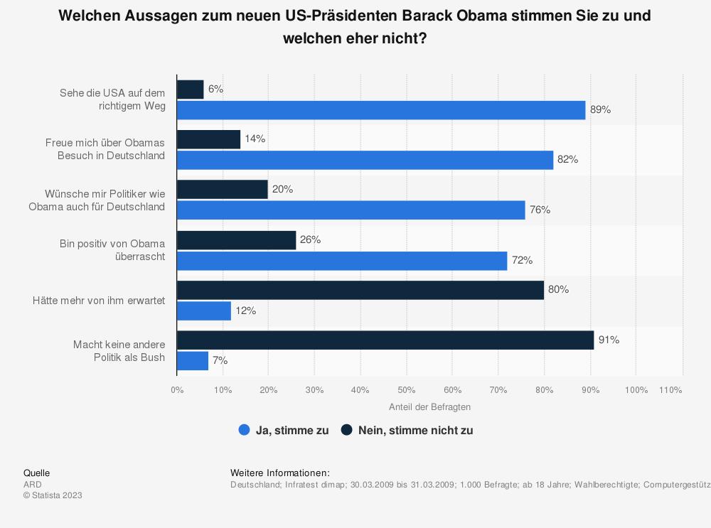 Statistik: Welchen Aussagen zum neuen US-Präsidenten Barack Obama stimmen Sie zu und welchen eher nicht? | Statista