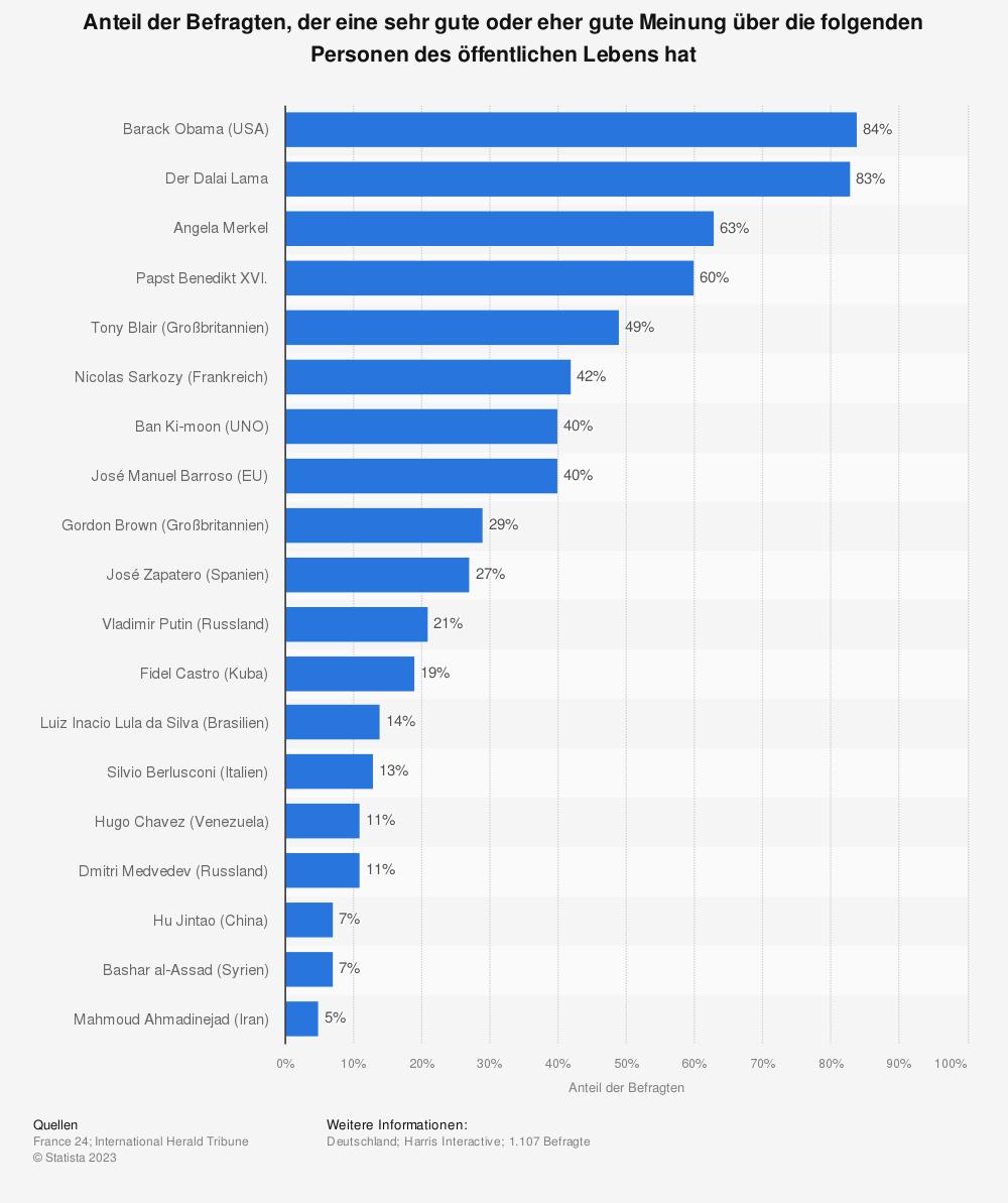 Statistik: Anteil der Befragten, der eine sehr gute oder eher gute Meinung über die folgenden Personen des öffentlichen Lebens hat | Statista