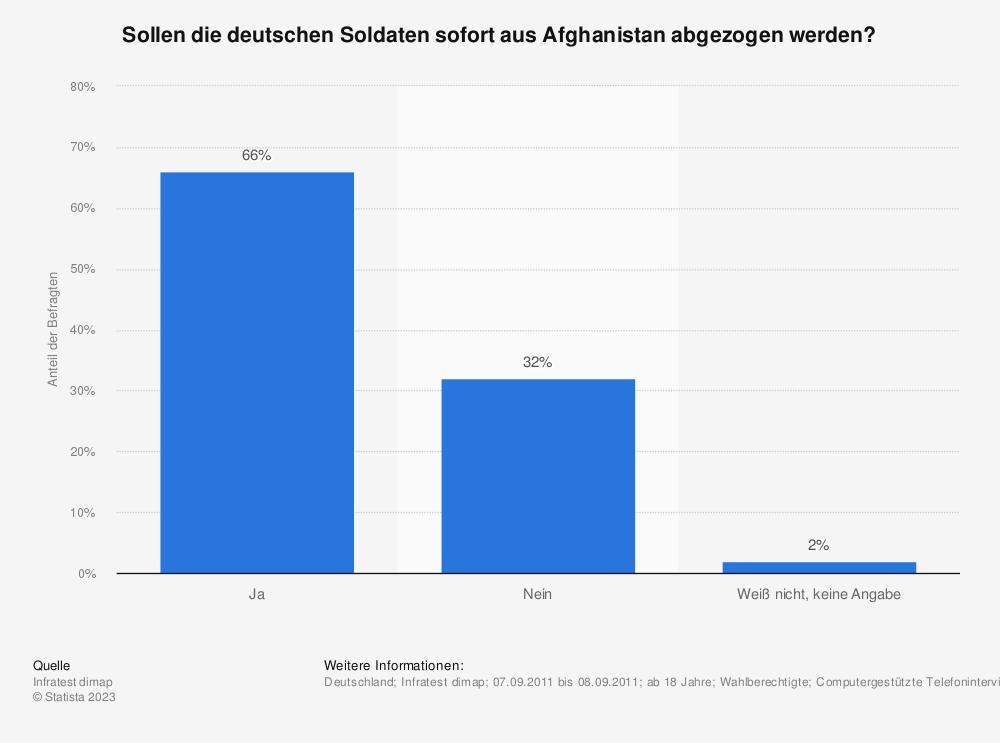 Statistik: Sollen die deutschen Soldaten sofort aus Afghanistan abgezogen werden? | Statista