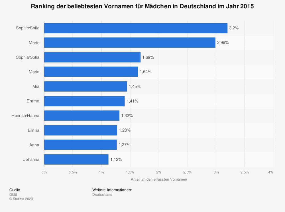 Statistik: Ranking der beliebtesten Vornamen für Mädchen in Deutschland im Jahr 2015 | Statista
