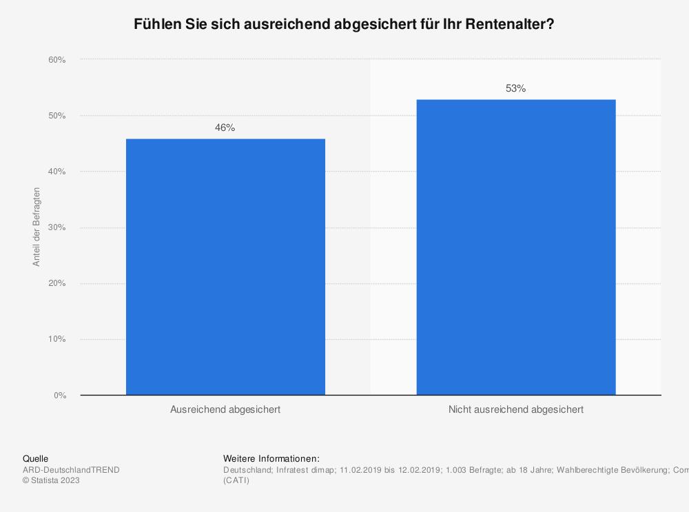Statistik: Fühlen Sie sich ausreichend abgesichert für Ihr Rentenalter? | Statista