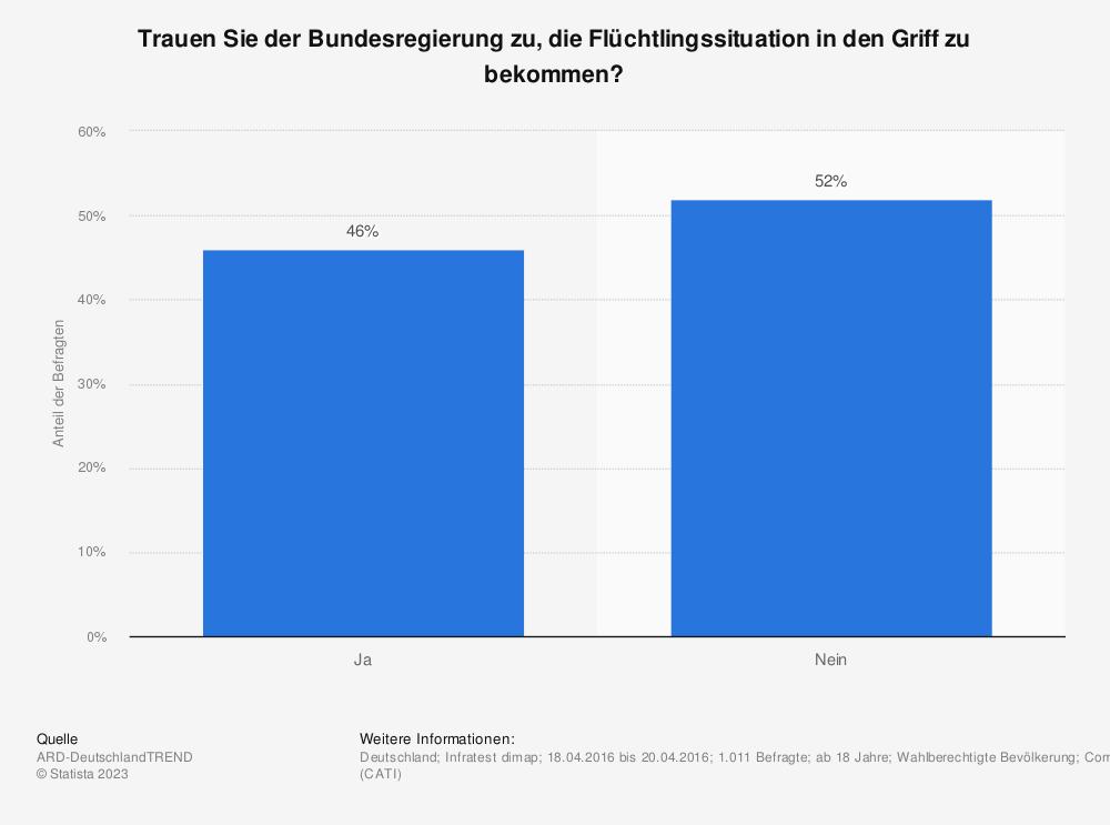 Statistik: Trauen Sie der Bundesregierung zu, die Flüchtlingssituation in den Griff zu bekommen? | Statista