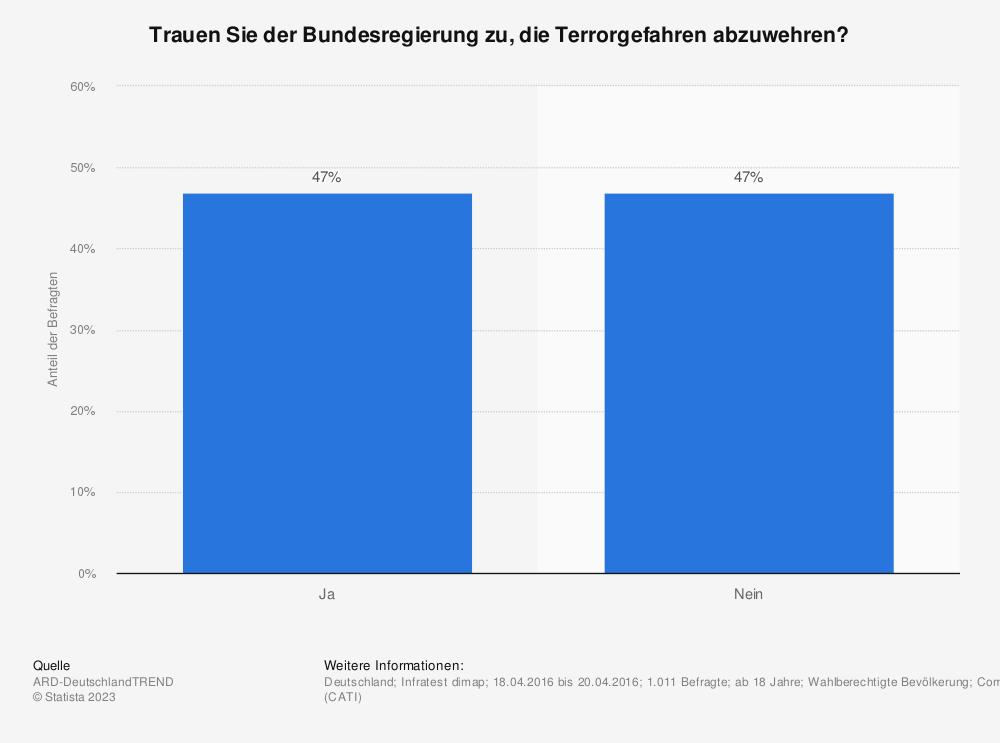 Statistik: Trauen Sie der Bundesregierung zu, die Terrorgefahren abzuwehren? | Statista